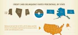 Credit Card Delinquencies Poised for an Increase