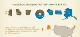Credit Card Delinquencies Fall by End of 2011