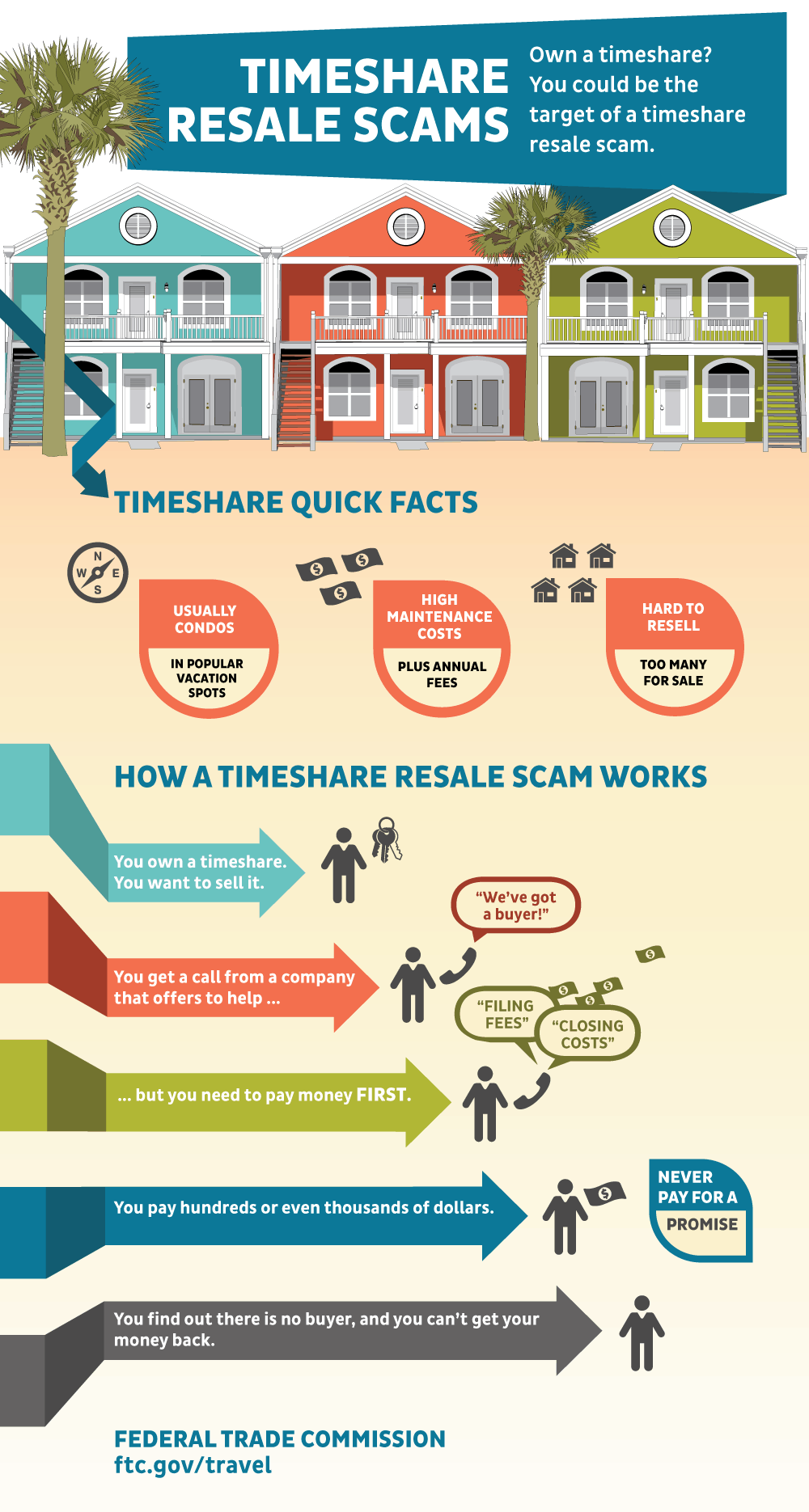 Timeshare Resale Scam Infographic
