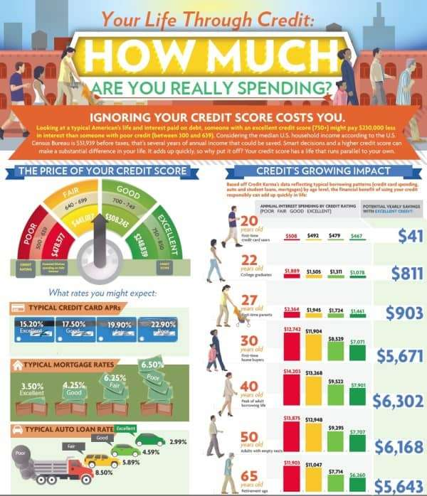 How Much Your Credit Score Costs You