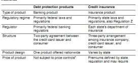 CFPB to Look Over Credit Protection Products Sold to Consumers