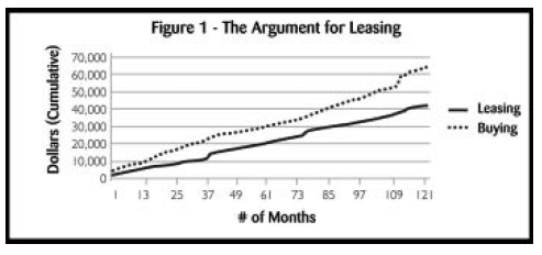 Figure 1 - The Argument for Leasing